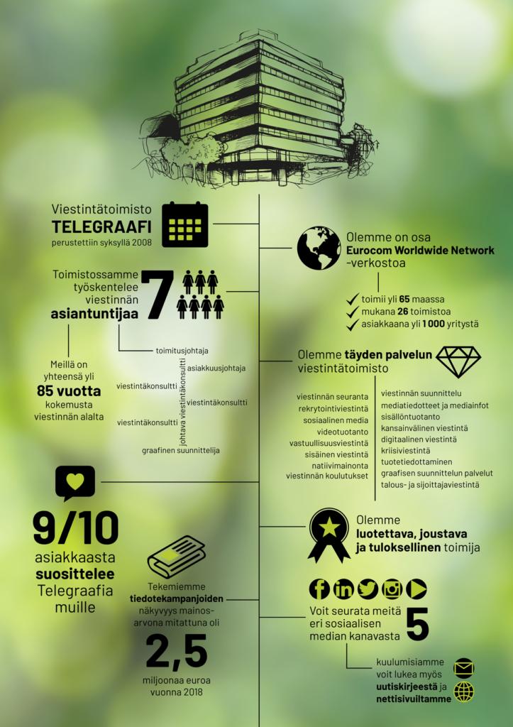 Telegraafi infografiikka